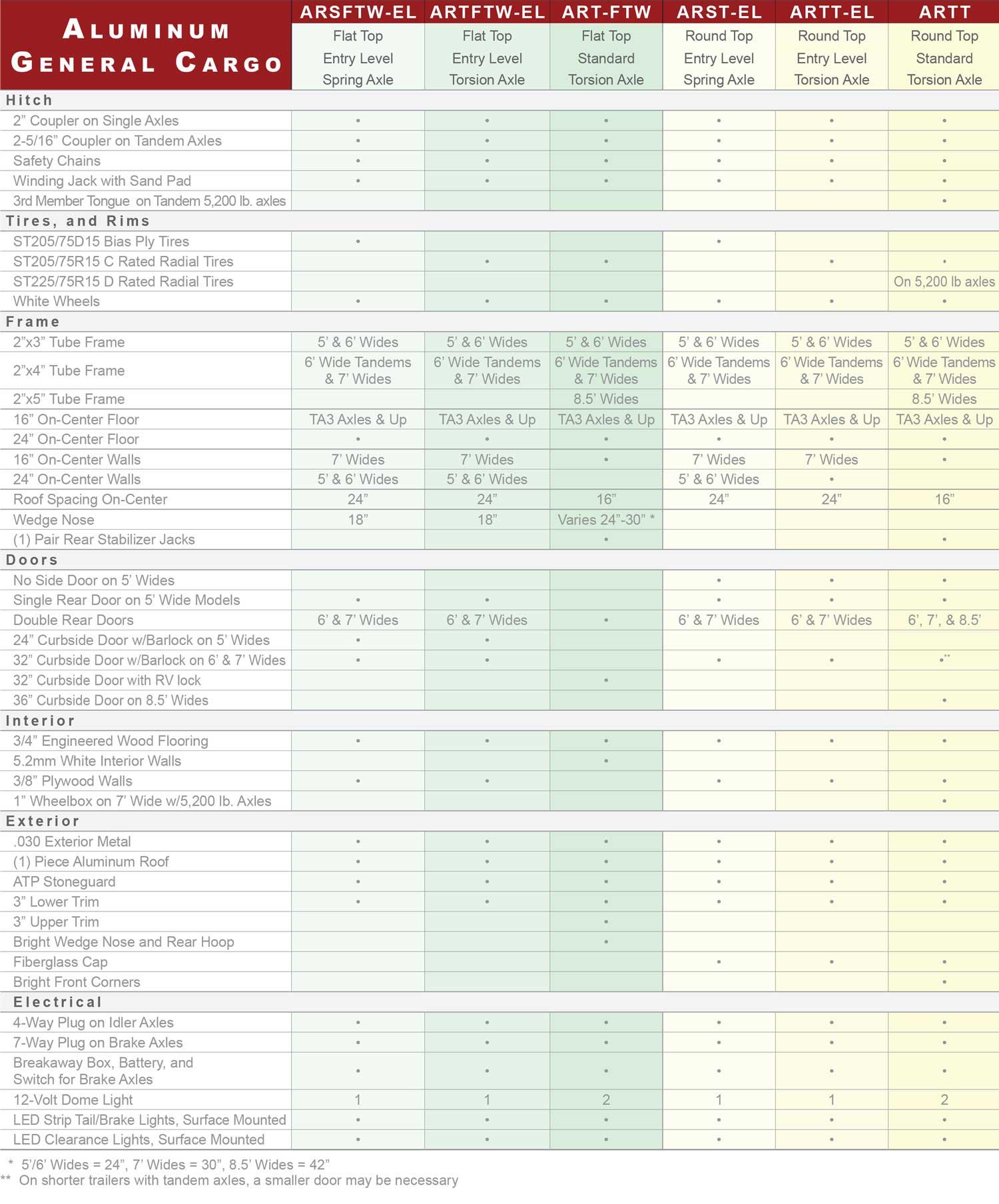 Aluminum Cargo Standards and Specs